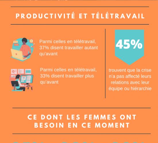 Impact de la COVID-19 sur les femmes en technologie